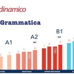 grammatica base inglese